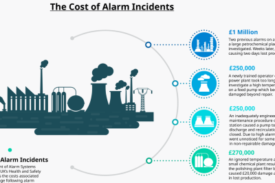 Why Manage Alarms? - Blog
